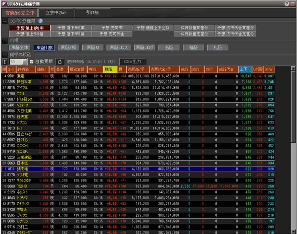 リアルタイム株価予測の画面