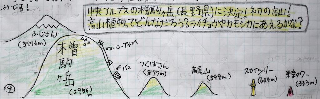 山の高さの比較